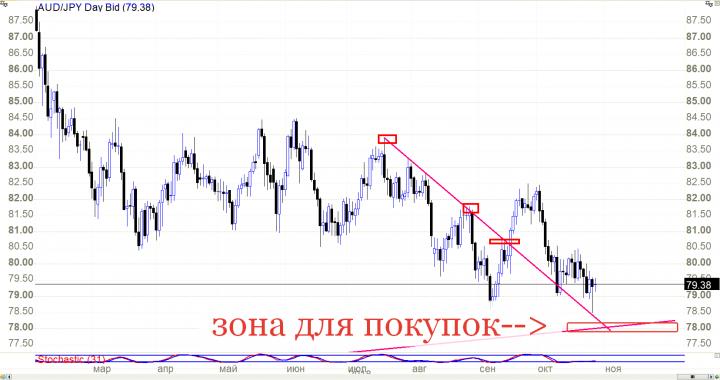 29.10.2018 Форекс валюты на понедельник