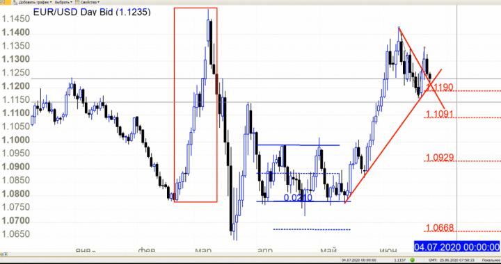 Рынок Форекс 25.06.2020