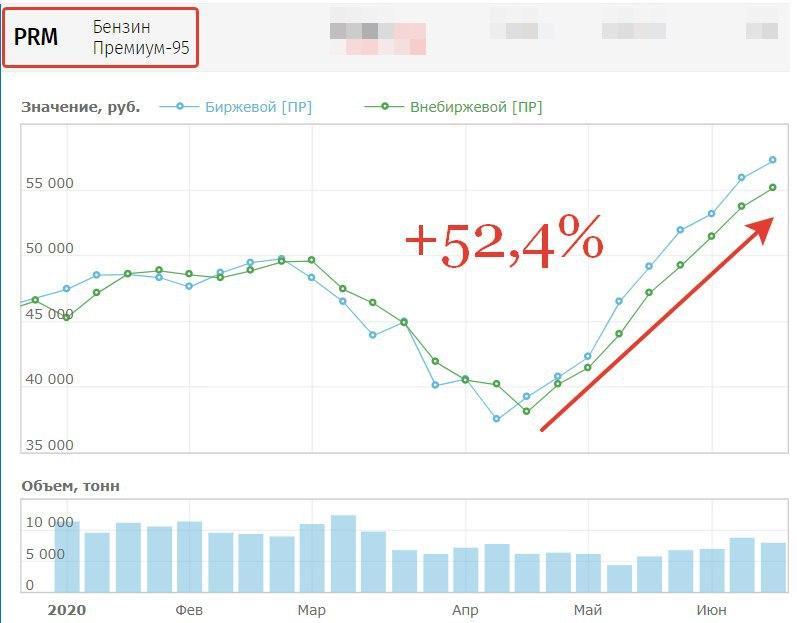 Цены на бензин в России в июне 2020