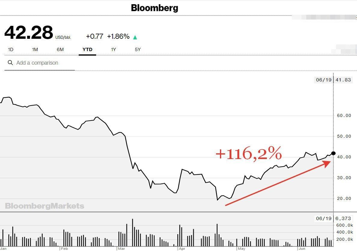 Цены на нефть в июне 2020