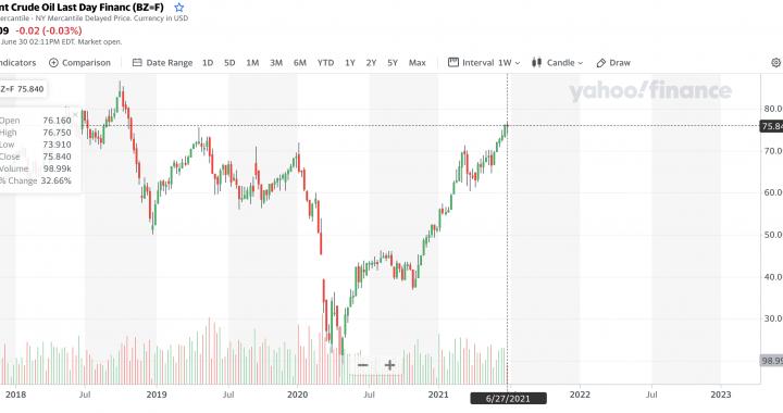 Блумберг о рынках. Аналитика 2 июля