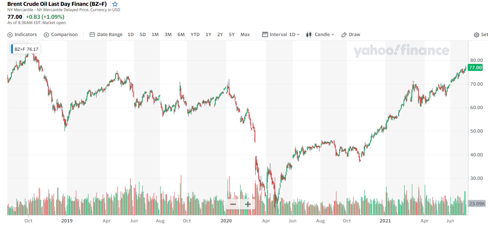 Нефть, цена, лето 2021. YahooFinance